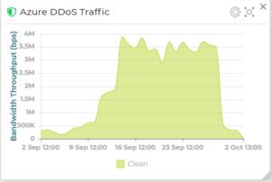 DDoS received traffic