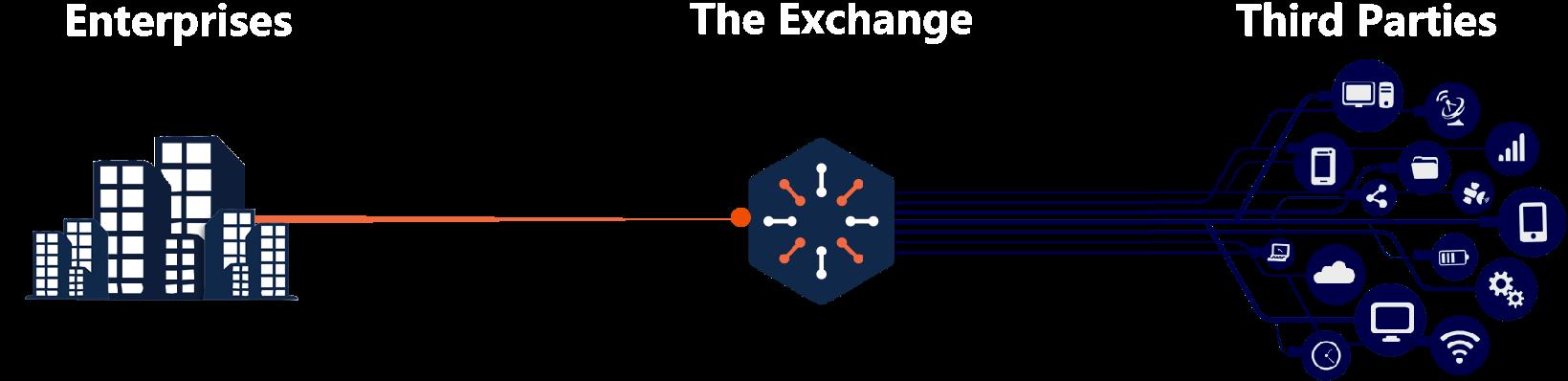 CyberGRC Process