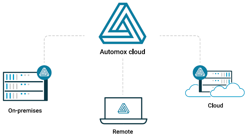Automox - Cloud based patch management